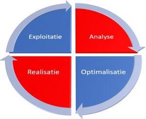 Roukema - Onze Diensten - Circulaire Pijl Diagram